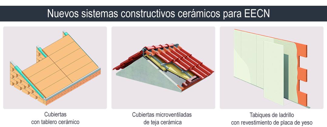 sistemas cerámicos