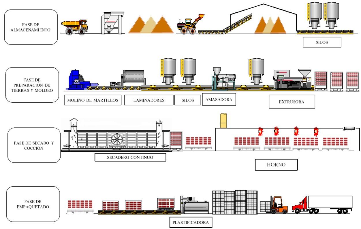 Proceso_de_fabricación